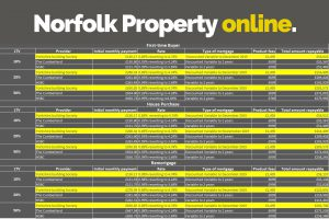 The different types of mortgages norfolk property online for What type of loan to buy land